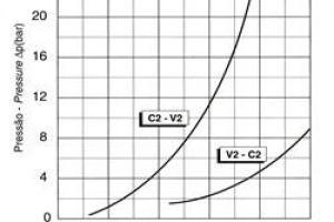 Válvula de Contrabalanço Dupla em Linha